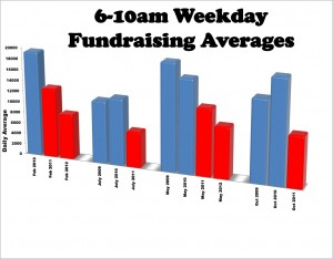 6-10AM weekday fundraising averages